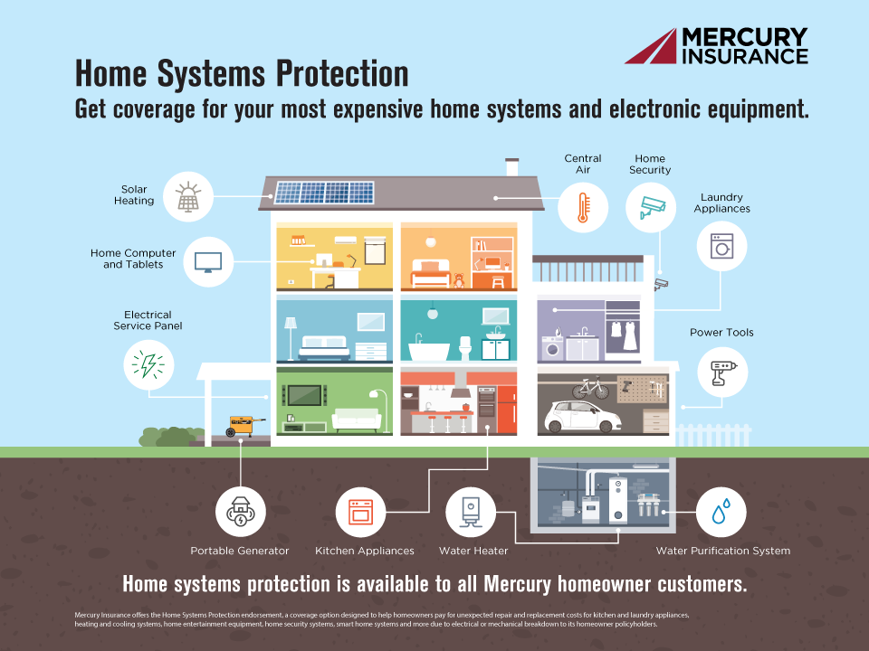 Mercury Home Insurance >> 2018 02 22 Mercury Insurance Helps Homeowners Protect Their Vital