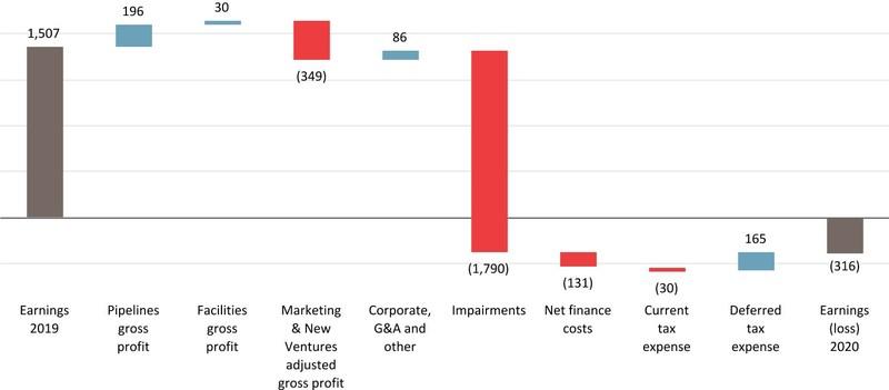 Change in Full Year Earnings ($ millions)(1) (CNW Group/Pembina Pipeline Corporation)