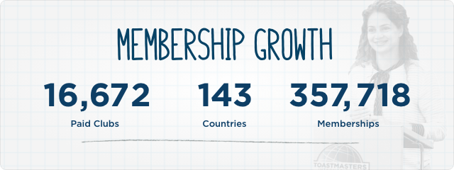 Toastmasters International Reaches Record Membership Growth for 24th Consecutive Year