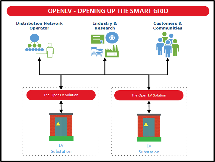WPD's OpenLV project graphic